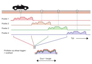 Principe verkeersmetingen met TrafficTube